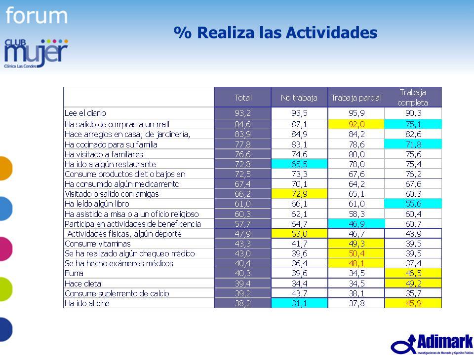 35 Estudio Mujer Madura, Mayo 2005 % Realiza las Actividades