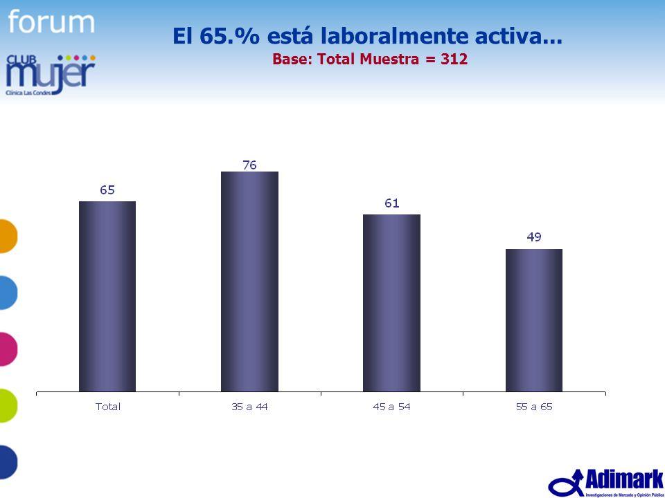 37 Estudio Mujer Madura, Mayo 2005 El 65.% está laboralmente activa... Base: Total Muestra = 312