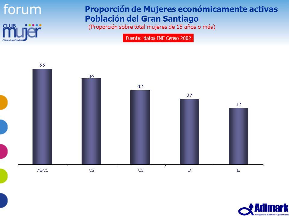 38 Estudio Mujer Madura, Mayo 2005 Proporción de Mujeres económicamente activas Población del Gran Santiago (Proporción sobre total mujeres de 15 años