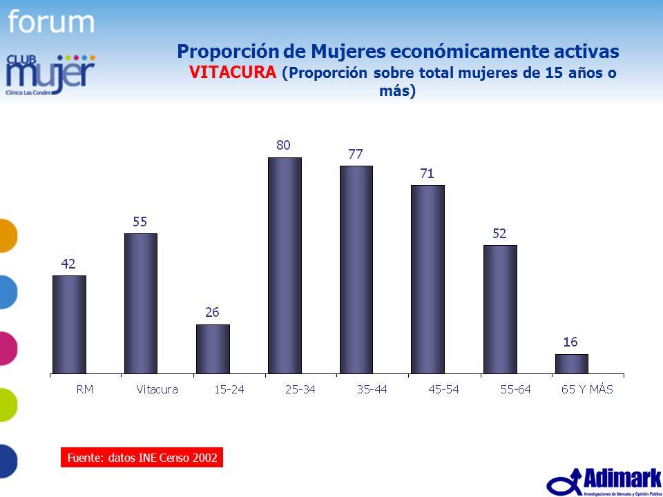 39 Estudio Mujer Madura, Mayo 2005 Proporción de Mujeres económicamente activas VITACURA (Proporción sobre total mujeres de 15 años o más) Fuente: dat