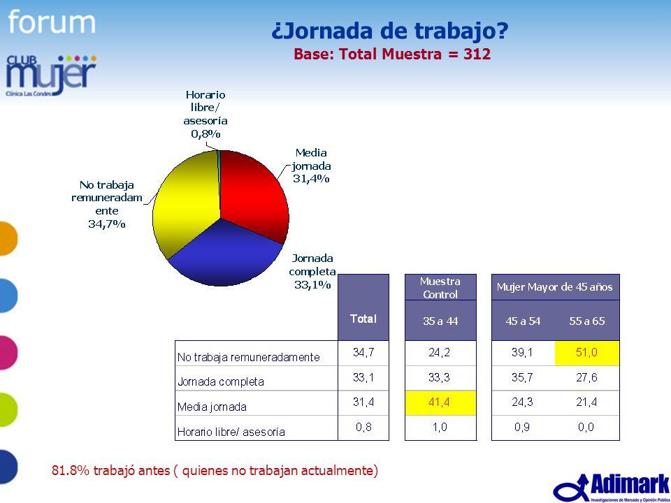 40 Estudio Mujer Madura, Mayo 2005 ¿Jornada de trabajo? Base: Total Muestra = 312 81.8% trabajó antes ( quienes no trabajan actualmente)