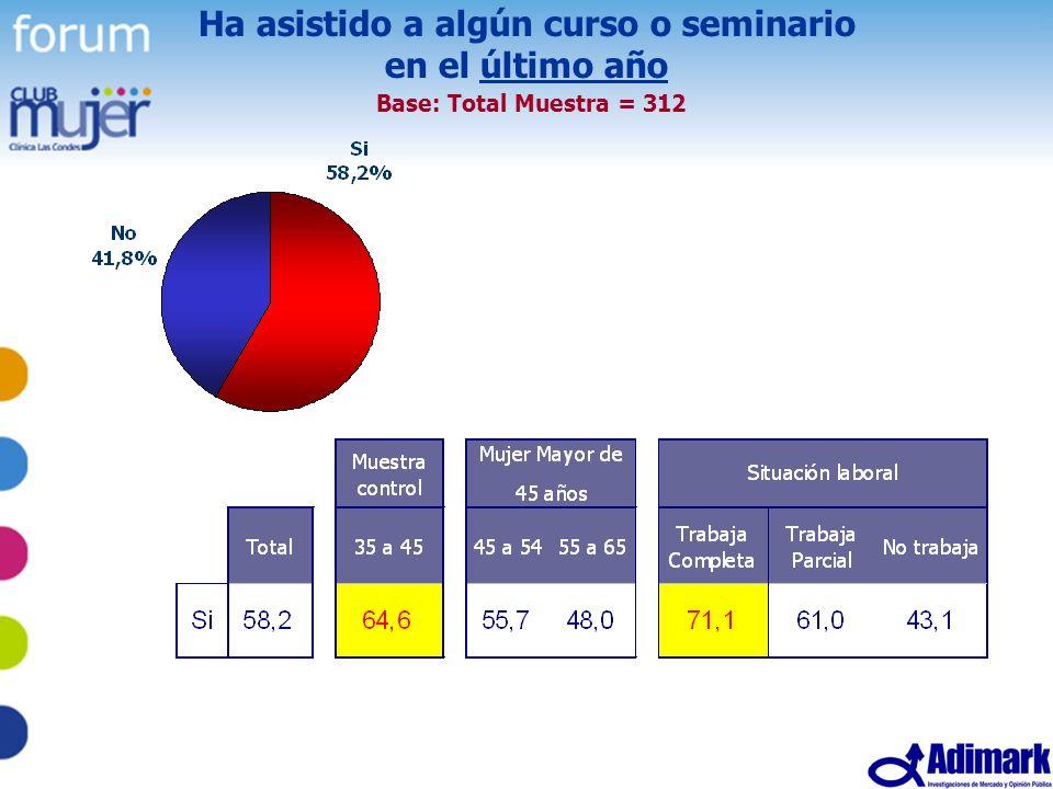41 Estudio Mujer Madura, Mayo 2005 Ha asistido a algún curso o seminario en el último año Base: Total Muestra = 312
