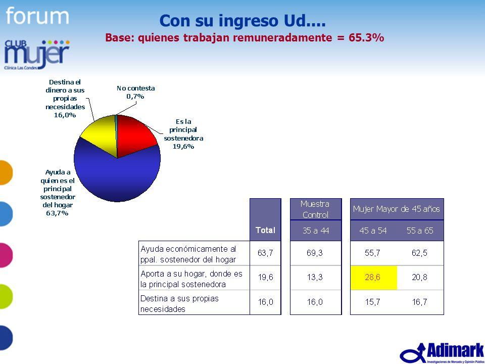 42 Estudio Mujer Madura, Mayo 2005 Con su ingreso Ud.... Base: quienes trabajan remuneradamente = 65.3%