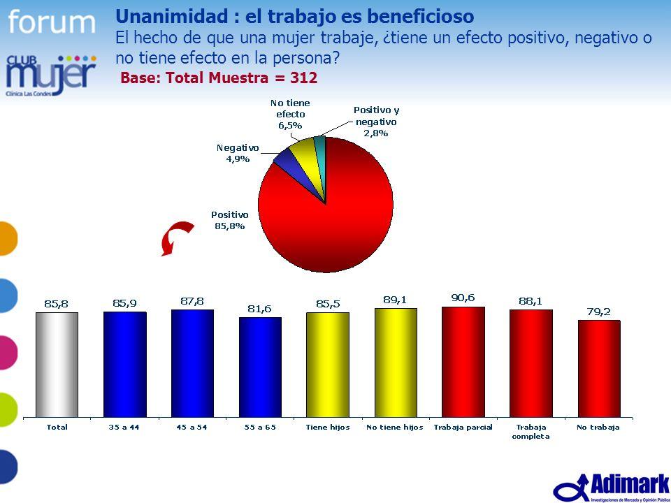 43 Estudio Mujer Madura, Mayo 2005 Unanimidad : el trabajo es beneficioso El hecho de que una mujer trabaje, ¿tiene un efecto positivo, negativo o no