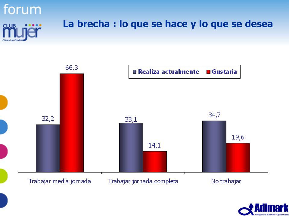 46 Estudio Mujer Madura, Mayo 2005 La brecha : lo que se hace y lo que se desea