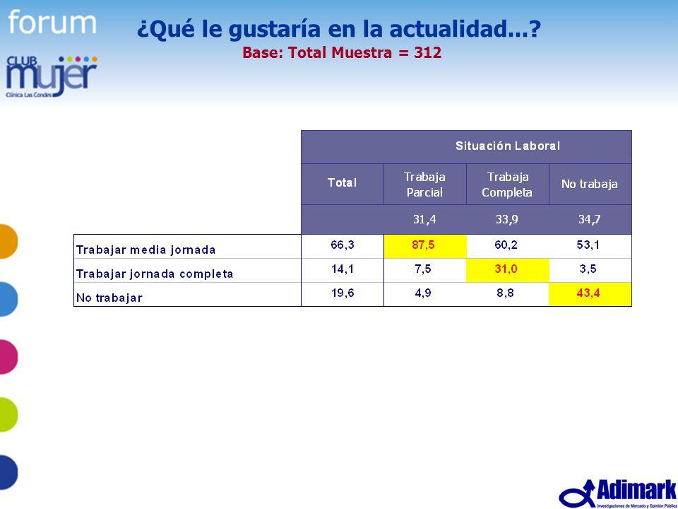 47 Estudio Mujer Madura, Mayo 2005 ¿Qué le gustaría en la actualidad...? Base: Total Muestra = 312