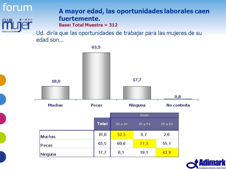 48 Estudio Mujer Madura, Mayo 2005 A mayor edad, las oportunidades laborales caen fuertemente. Base: Total Muestra = 312 Ud. diría que las oportunidad