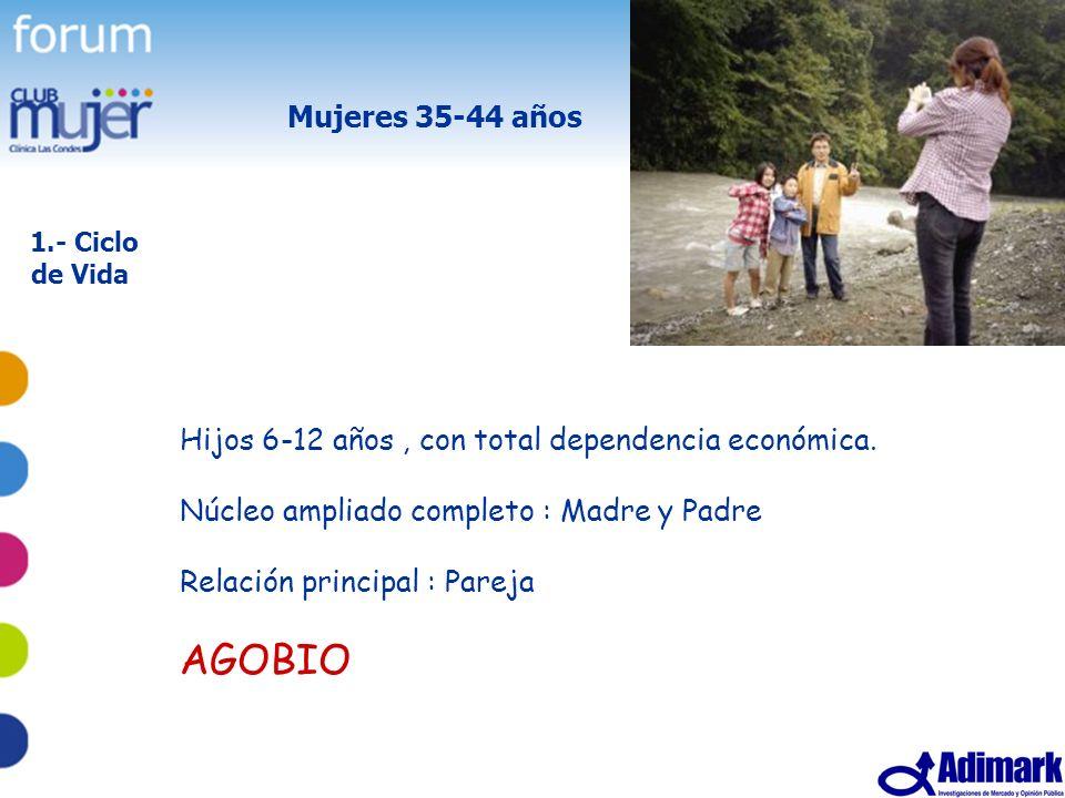 5 Estudio Mujer Madura, Mayo 2005 Mujeres 35-44 años Hijos 6-12 años, con total dependencia económica. Núcleo ampliado completo : Madre y Padre Relaci