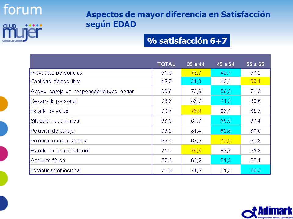 53 Estudio Mujer Madura, Mayo 2005 Aspectos de mayor diferencia en Satisfacción según EDAD % satisfacción 6+7