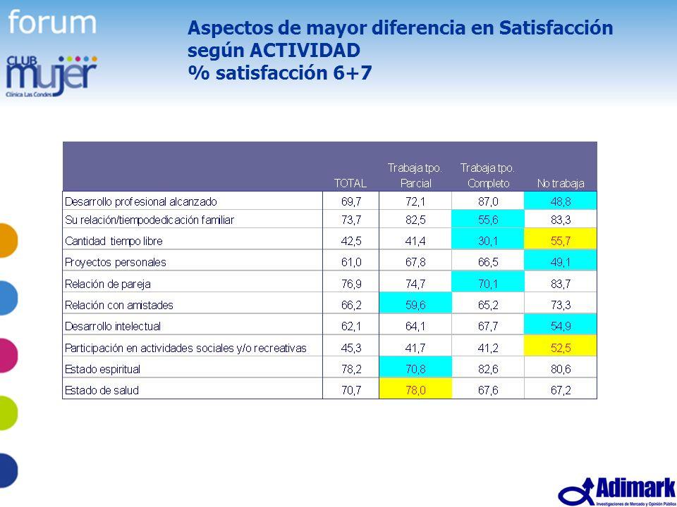 54 Estudio Mujer Madura, Mayo 2005 Aspectos de mayor diferencia en Satisfacción según ACTIVIDAD % satisfacción 6+7