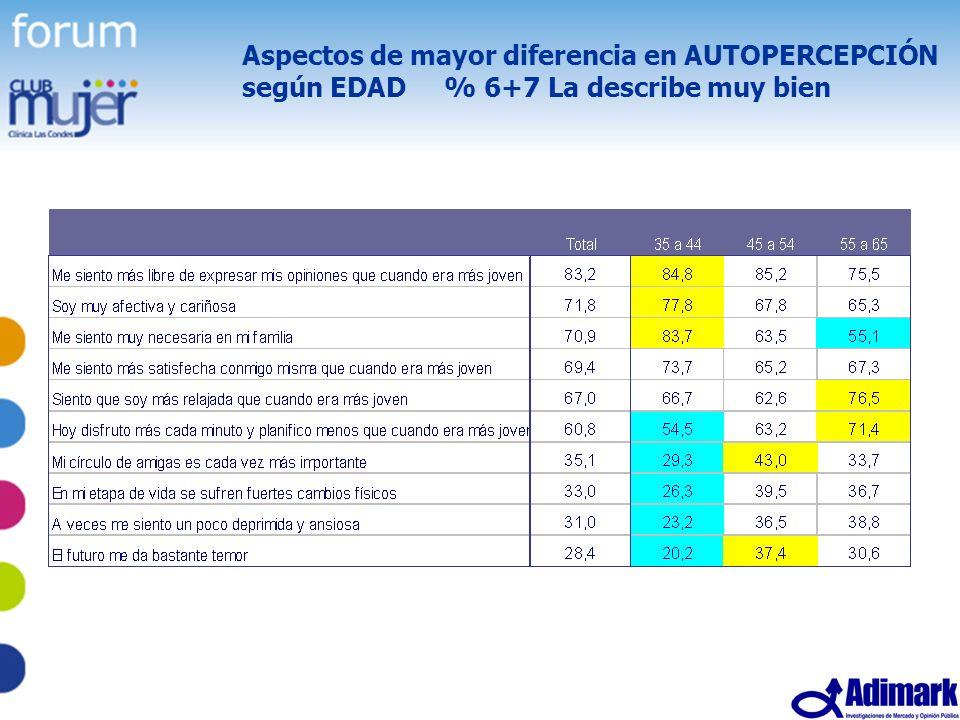 57 Estudio Mujer Madura, Mayo 2005 Aspectos de mayor diferencia en AUTOPERCEPCIÓN según EDAD % 6+7 La describe muy bien