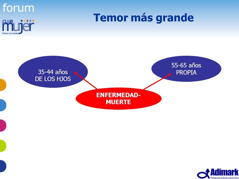 61 Estudio Mujer Madura, Mayo 2005 Temor más grande ENFERMEDAD- MUERTE 35-44 años DE LOS HJOS 55-65 años PROPIA