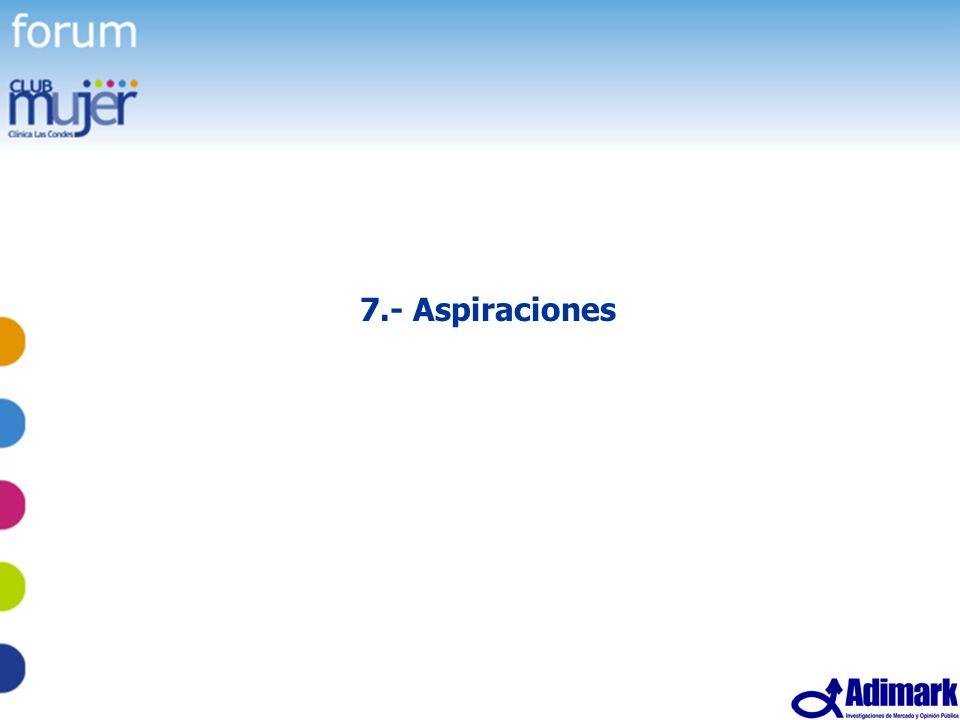 63 Estudio Mujer Madura, Mayo 2005 7.- Aspiraciones
