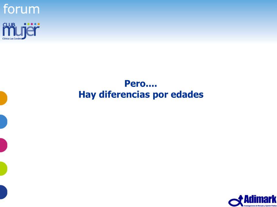 65 Estudio Mujer Madura, Mayo 2005 Pero.... Hay diferencias por edades