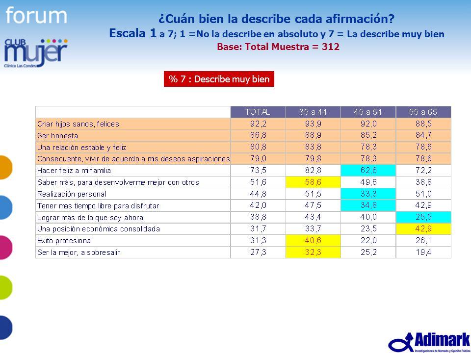 66 Estudio Mujer Madura, Mayo 2005 ¿Cuán bien la describe cada afirmación? Escala 1 a 7; 1 =No la describe en absoluto y 7 = La describe muy bien Base
