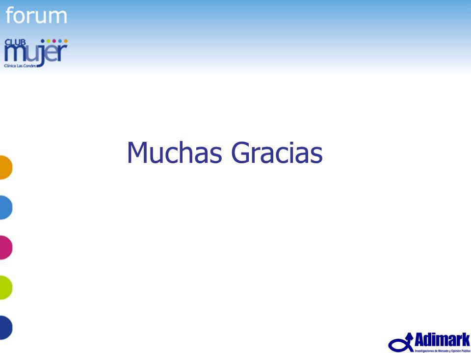 67 Estudio Mujer Madura, Mayo 2005 Muchas Gracias
