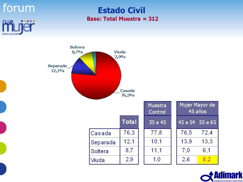 8 Estudio Mujer Madura, Mayo 2005 Estado Civil Base: Total Muestra = 312