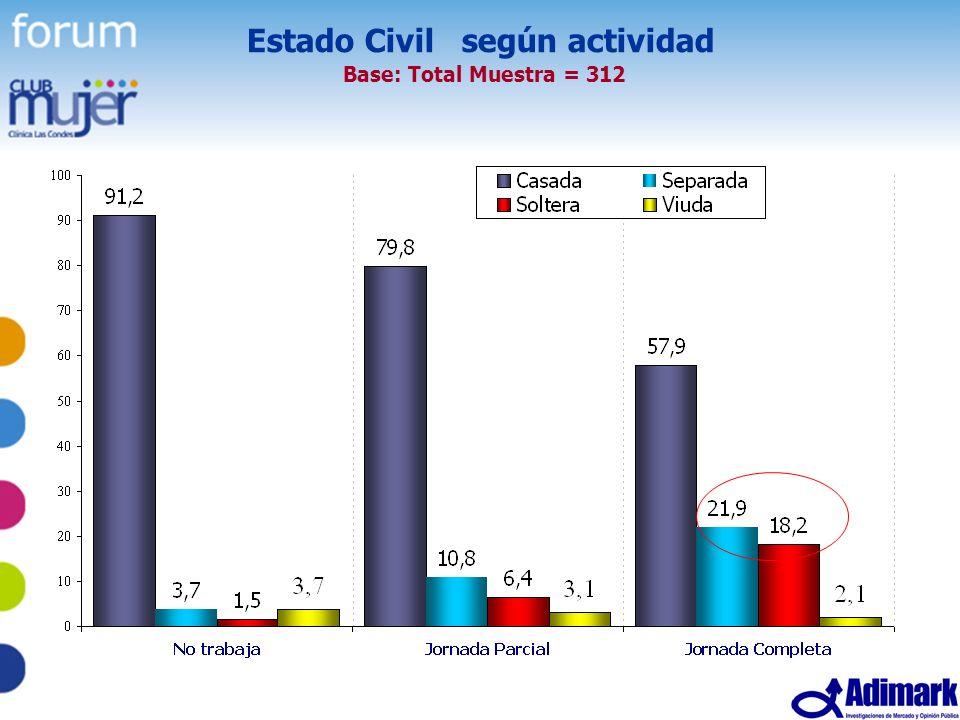 9 Estudio Mujer Madura, Mayo 2005 Estado Civil según actividad Base: Total Muestra = 312