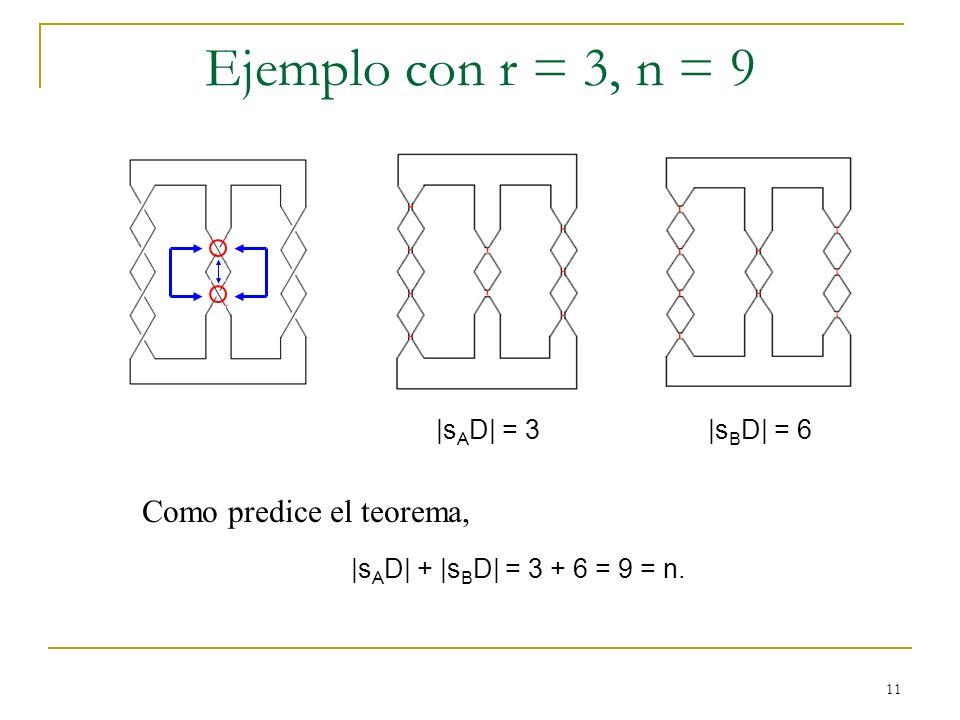 11 Ejemplo con r = 3, n = 9 |s A D| = 3 |s B D| = 6 Como predice el teorema, |s A D| + |s B D| = 3 + 6 = 9 = n.