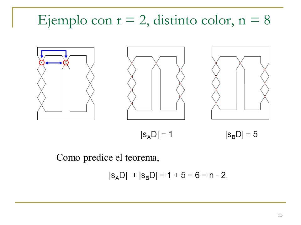 13 Ejemplo con r = 2, distinto color, n = 8 |s A D| = 1 |s B D| = 5 Como predice el teorema, |s A D| + |s B D| = 1 + 5 = 6 = n - 2.