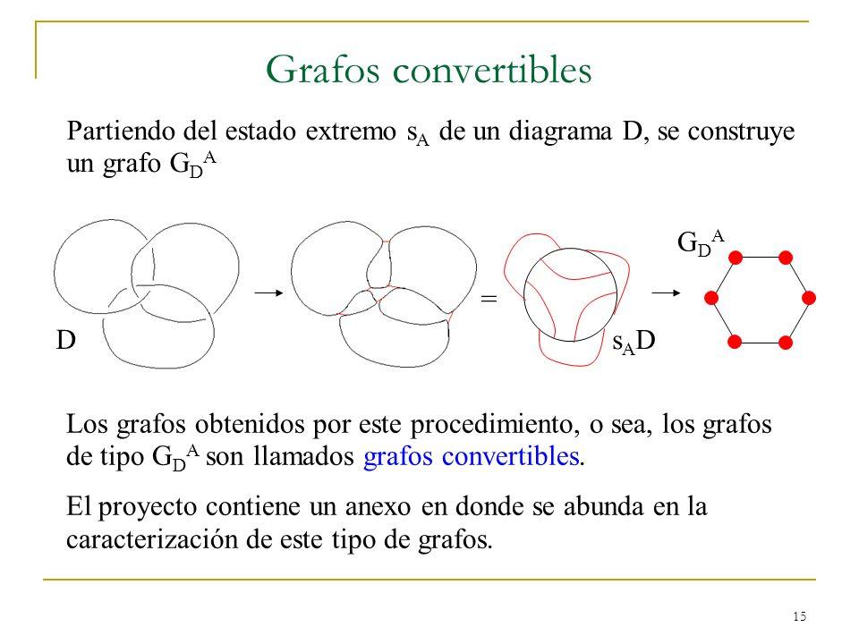 15 Grafos convertibles Partiendo del estado extremo s A de un diagrama D, se construye un grafo G D A = Los grafos obtenidos por este procedimiento, o