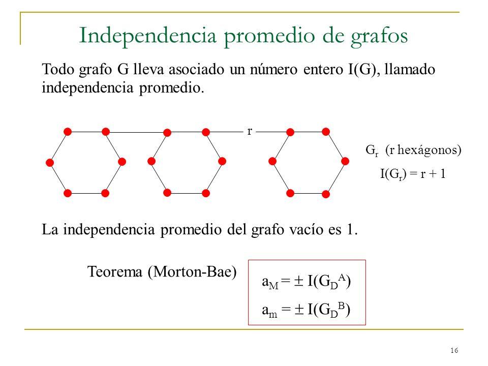 16 Independencia promedio de grafos Todo grafo G lleva asociado un número entero I(G), llamado independencia promedio. a M = I(G D A ) a m = I(G D B )