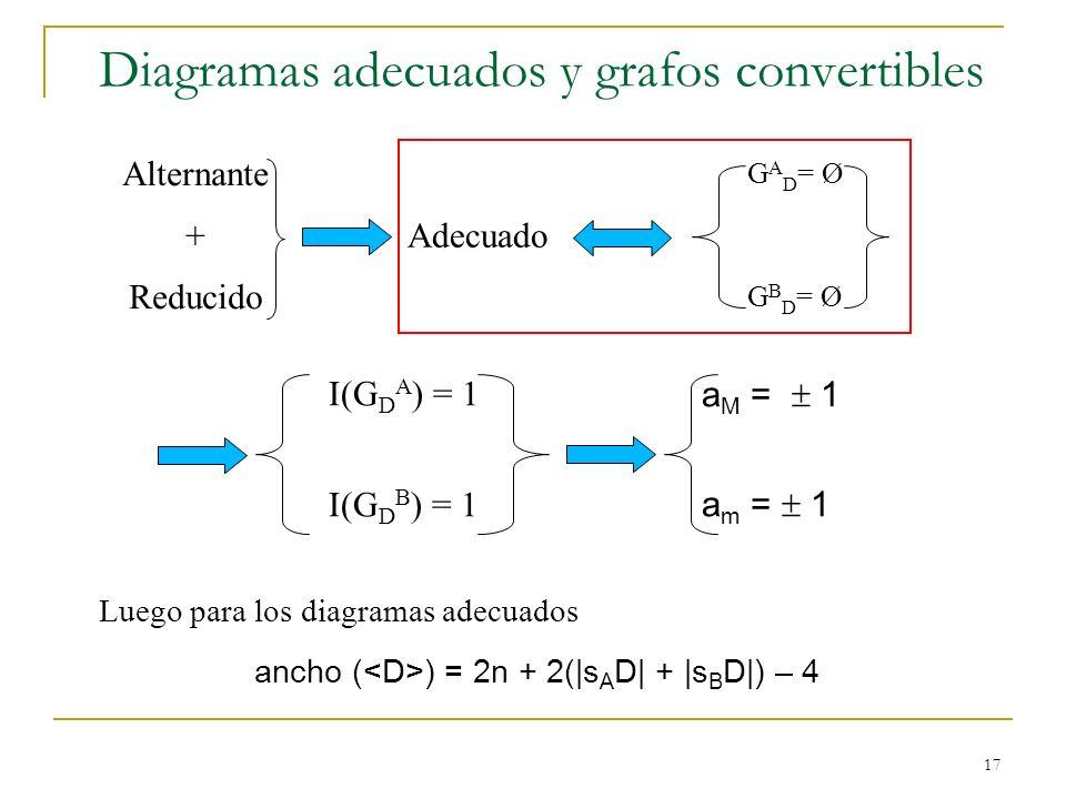 17 Diagramas adecuados y grafos convertibles Adecuado Luego para los diagramas adecuados ancho ( ) = 2n + 2(|s A D| + |s B D|) – 4 Alternante + Reduci