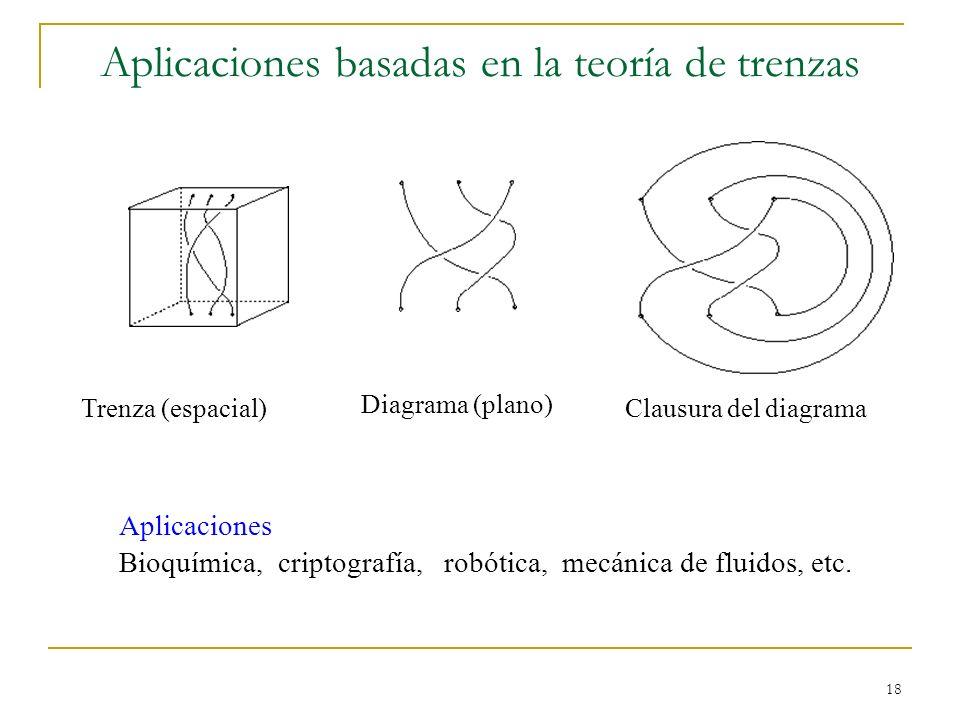 18 Aplicaciones basadas en la teoría de trenzas Aplicaciones Bioquímica, criptografía, robótica, mecánica de fluidos, etc. Trenza (espacial) Diagrama