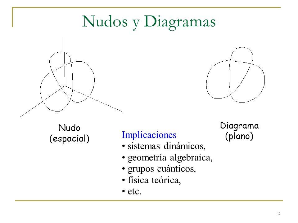 2 Nudos y Diagramas Implicaciones sistemas dinámicos, geometría algebraica, grupos cuánticos, física teórica, etc. Nudo (espacial) Diagrama (plano)