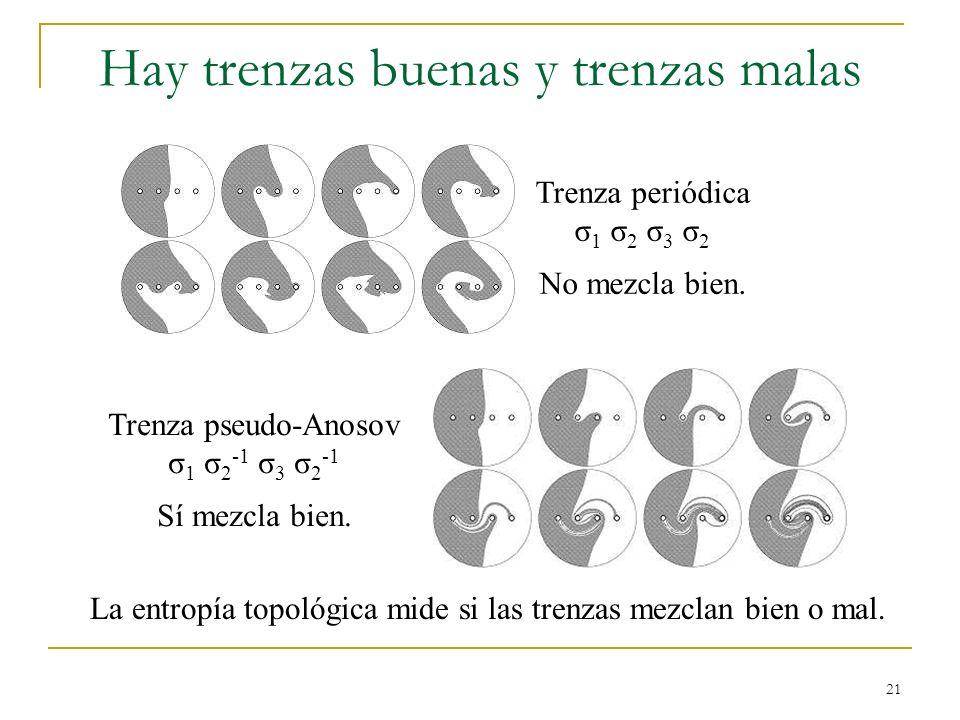 21 Hay trenzas buenas y trenzas malas Trenza periódica σ 1 σ 2 σ 3 σ 2 No mezcla bien. Trenza pseudo-Anosov σ 1 σ 2 -1 σ 3 σ 2 -1 Sí mezcla bien. La e