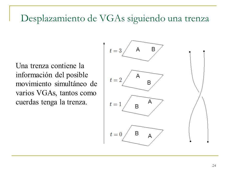 24 Desplazamiento de VGAs siguiendo una trenza B A B A B A B A Una trenza contiene la información del posible movimiento simultáneo de varios VGAs, ta