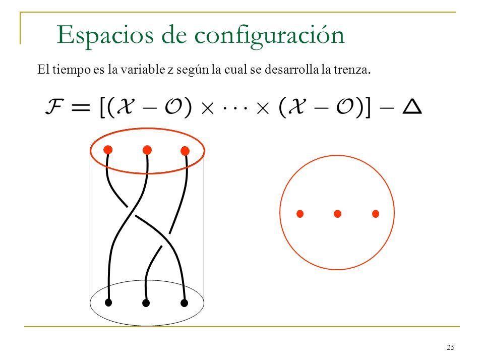 25 Espacios de configuración El tiempo es la variable z según la cual se desarrolla la trenza.