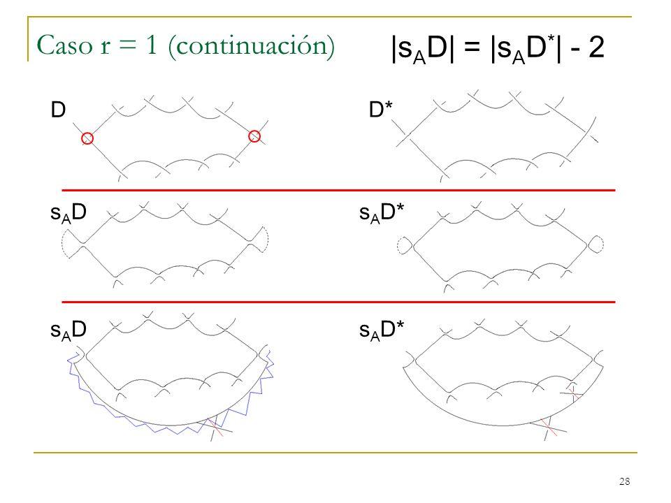 28 Caso r = 1 (continuación) |s A D| = |s A D * | - 2 D D* sADsADs A D* sADsAD