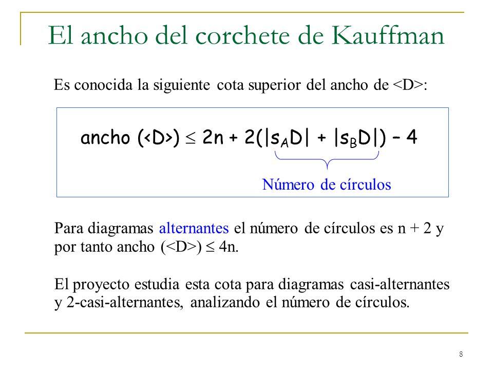 8 El ancho del corchete de Kauffman ancho ( ) 2n + 2(|s A D| + |s B D|) – 4 Para diagramas alternantes el número de círculos es n + 2 y por tanto anch