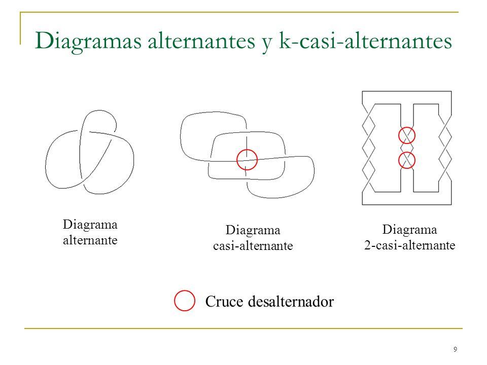 9 Diagramas alternantes y k-casi-alternantes Diagrama alternante Diagrama casi-alternante Diagrama 2-casi-alternante Cruce desalternador