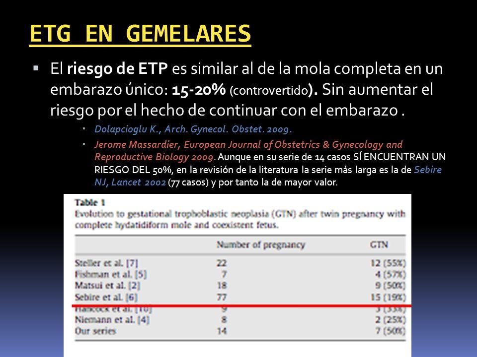 El riesgo de ETP es similar al de la mola completa en un embarazo único: 15-20% (controvertido ). Sin aumentar el riesgo por el hecho de continuar con