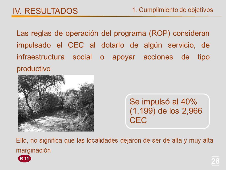 28 1. Cumplimiento de objetivos IV. RESULTADOS R 11 Se impulsó al 40% (1,199) de los 2,966 CEC Las reglas de operación del programa (ROP) consideran i