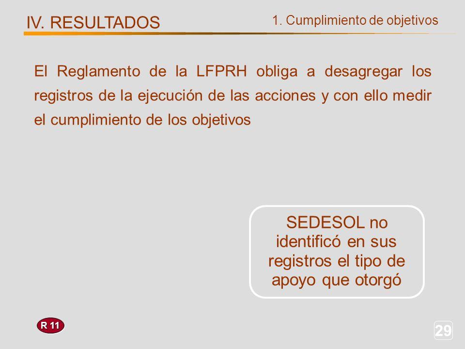 29 1. Cumplimiento de objetivos IV. RESULTADOS R 11 SEDESOL no identificó en sus registros el tipo de apoyo que otorgó El Reglamento de la LFPRH oblig