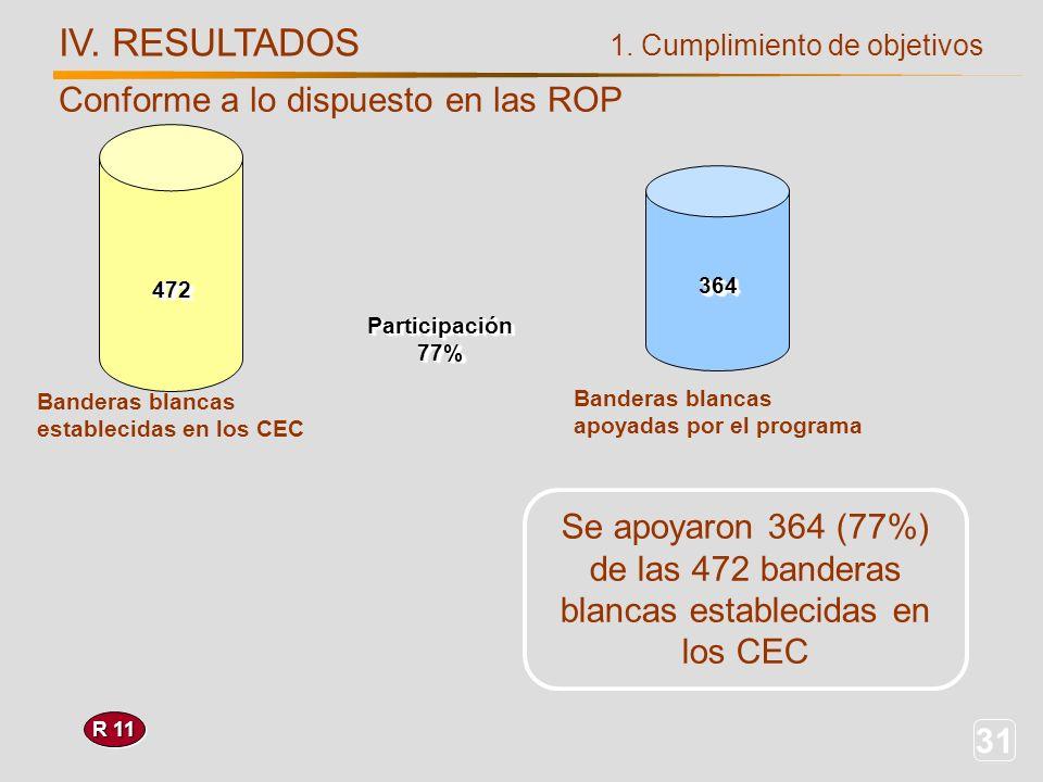 31 R 11 IV. RESULTADOS Se apoyaron 364 (77%) de las 472 banderas blancas establecidas en los CEC 1. Cumplimiento de objetivos Banderas blancas estable