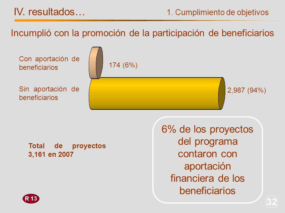 32 IV. resultados… R 13 Sin aportación de beneficiarios Con aportación de beneficiarios 174 (6%) 2,987 (94%) Incumplió con la promoción de la particip