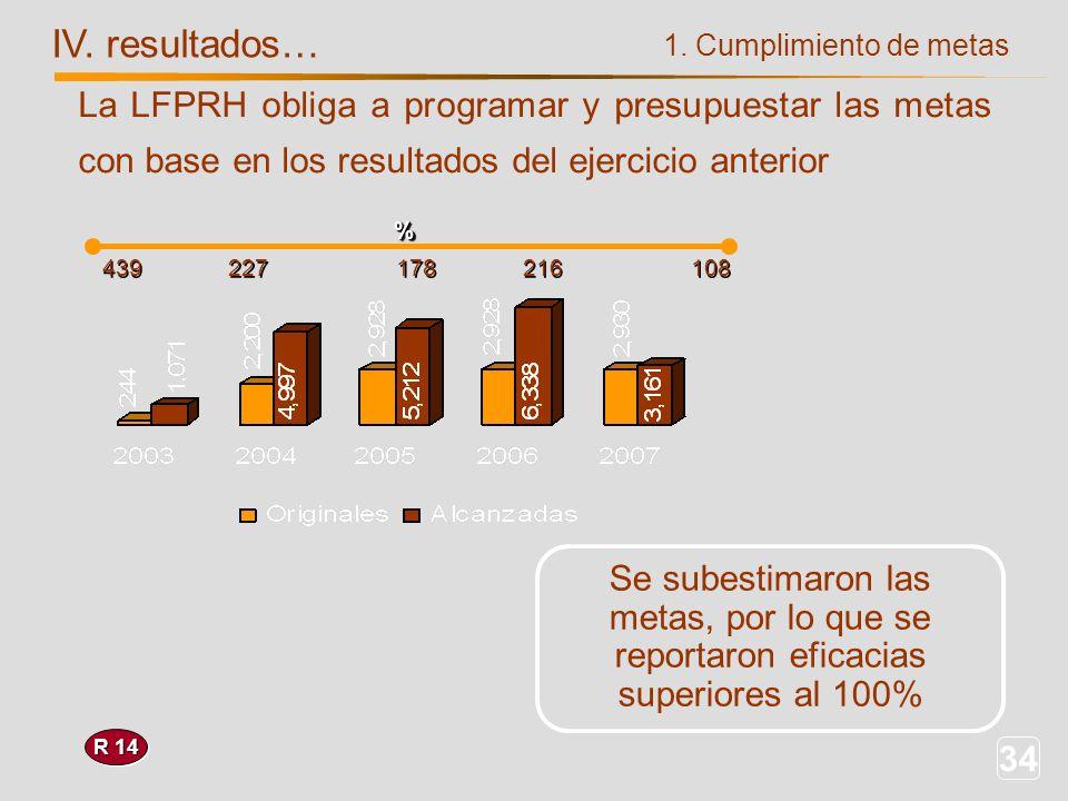 34 1. Cumplimiento de metas IV. resultados… R 14 439 227 178 216 108 Se subestimaron las metas, por lo que se reportaron eficacias superiores al 100%