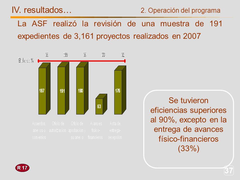 37 IV. resultados… R 17 Se tuvieron eficiencias superiores al 90%, excepto en la entrega de avances físico-financieros (33%) La ASF realizó la revisió