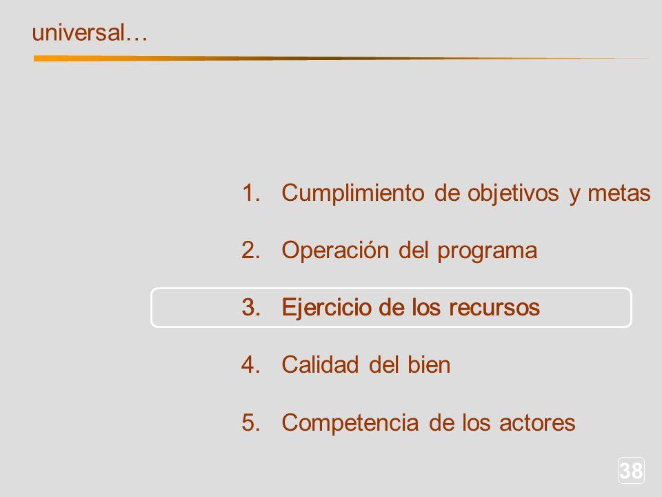 38 1. Cumplimiento de objetivos y metas 2. Operación del programa 3. Ejercicio de los recursos 4. Calidad del bien 5. Competencia de los actores unive