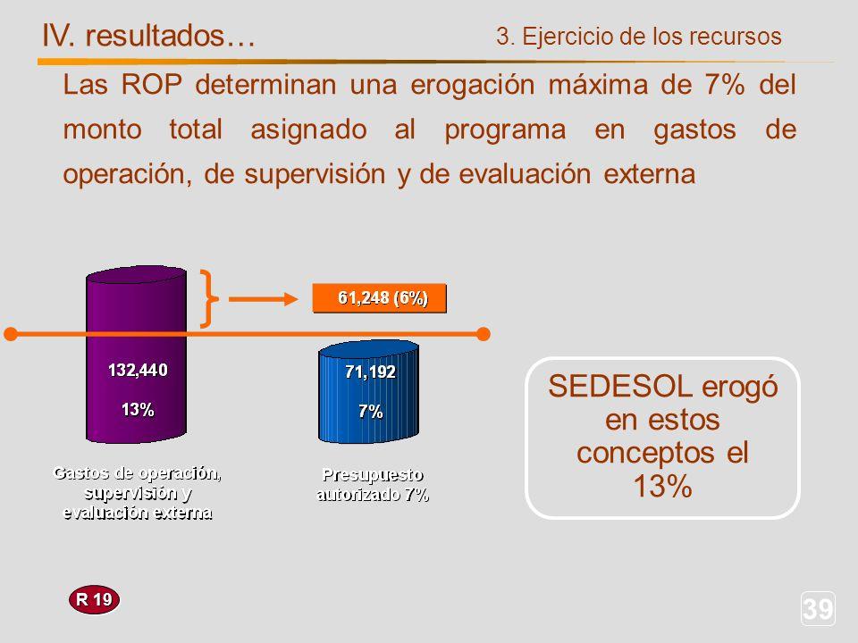 39 IV. resultados… 3. Ejercicio de los recursos R 19 SEDESOL erogó en estos conceptos el 13% Las ROP determinan una erogación máxima de 7% del monto t