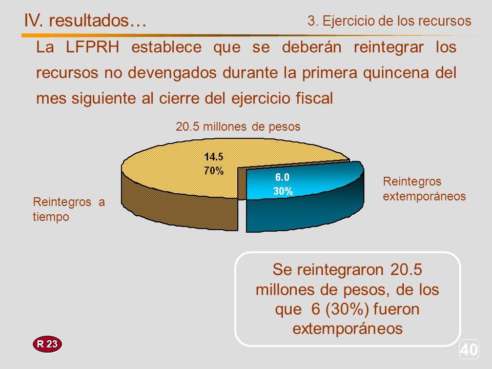 40 IV. resultados… R 23 Se reintegraron 20.5 millones de pesos, de los que 6 (30%) fueron extemporáneos 3. Ejercicio de los recursos La LFPRH establec