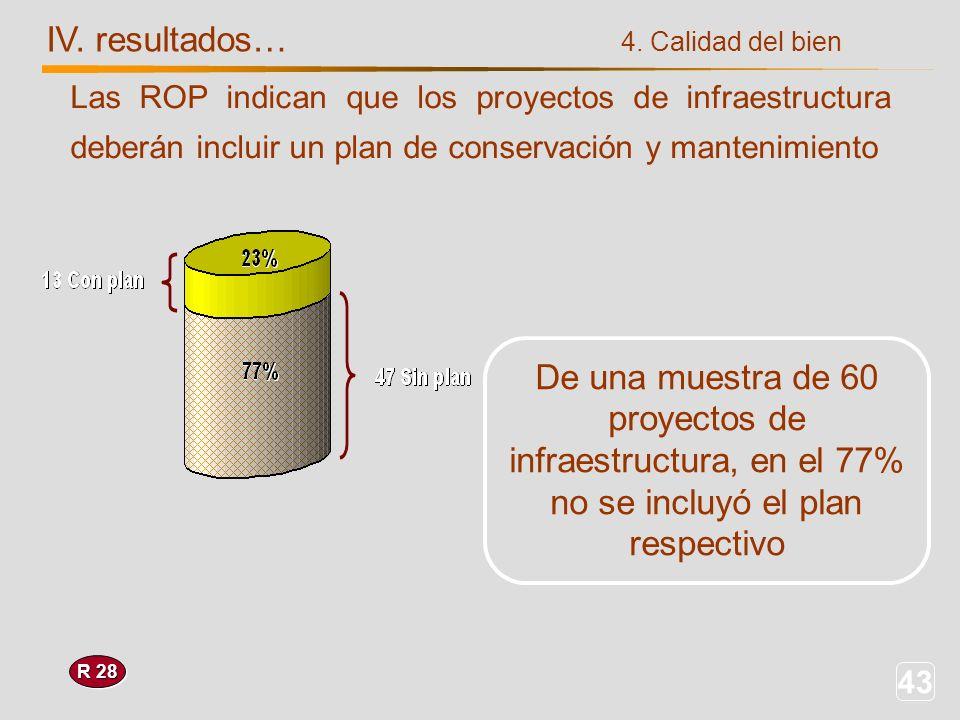 43 IV. resultados… R 28 4. Calidad del bien Las ROP indican que los proyectos de infraestructura deberán incluir un plan de conservación y mantenimien