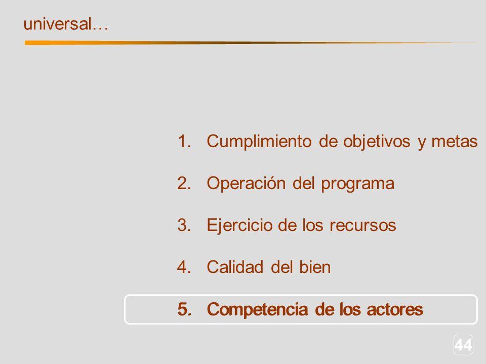 44 1. Cumplimiento de objetivos y metas 2. Operación del programa 3. Ejercicio de los recursos 4. Calidad del bien 5. Competencia de los actores unive