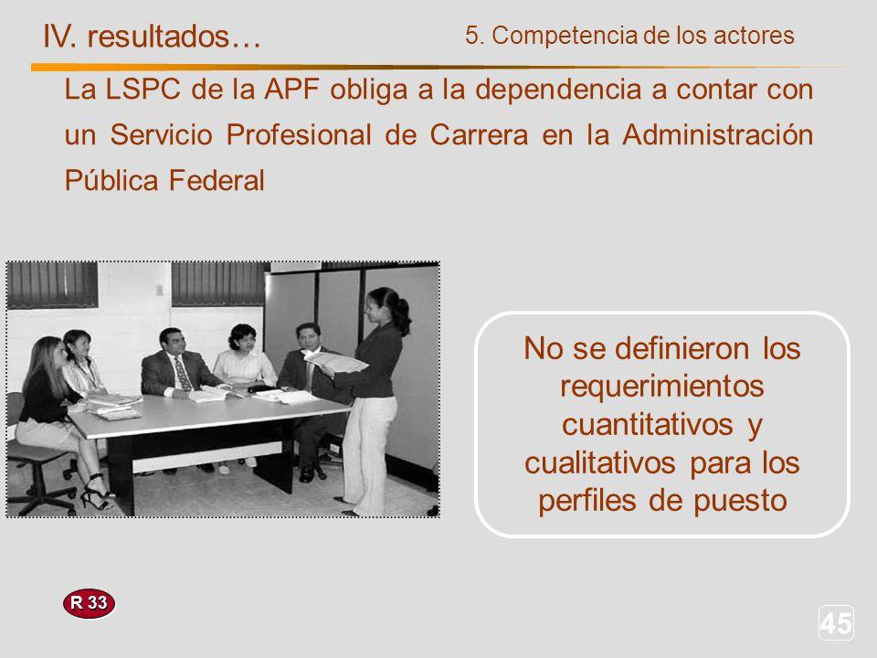 45 IV. resultados… R 33 5. Competencia de los actores No se definieron los requerimientos cuantitativos y cualitativos para los perfiles de puesto La