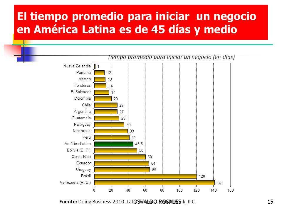 OSVALDO ROSALES15 El tiempo promedio para iniciar un negocio en América Latina es de 45 días y medio Fuente: Doing Business 2010. Latin América. World