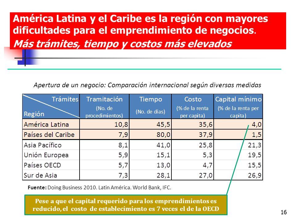 OSVALDO ROSALES16 América Latina y el Caribe es la región con mayores dificultades para el emprendimiento de negocios. Más trámites, tiempo y costos m